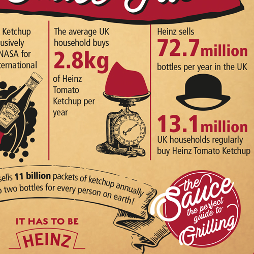 HEINZ – SUMMER BBQ GUIDE & RECIPE BOOK