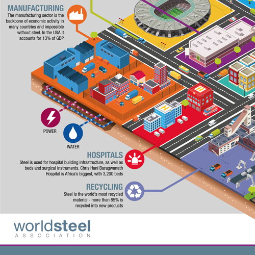 WORLDSTEEL – SOCIAL MEDIA INFOGRAPHICS