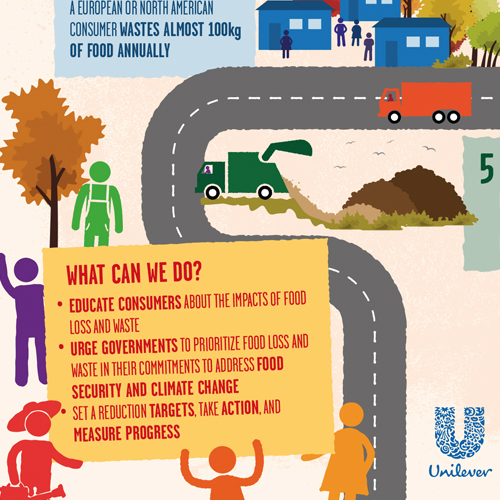 Unilever – Sustainable Development Goals Infographics & Social Media